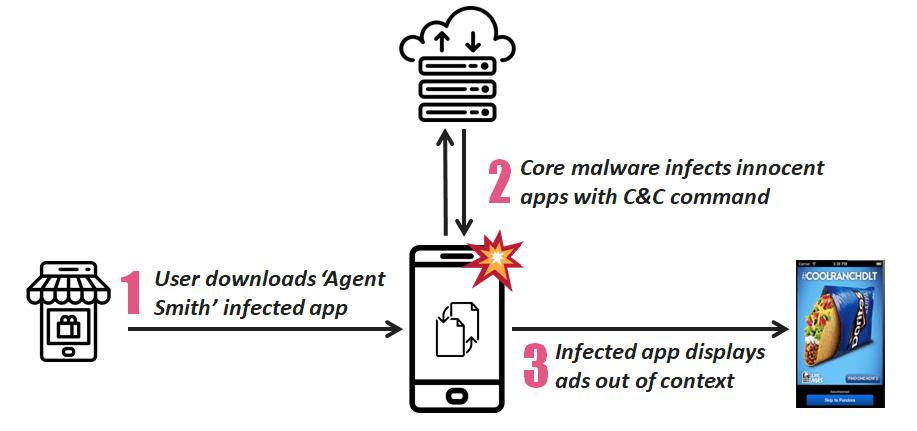 Agent Smith nuovo malware che ha già infettato 25 milioni di smartphone