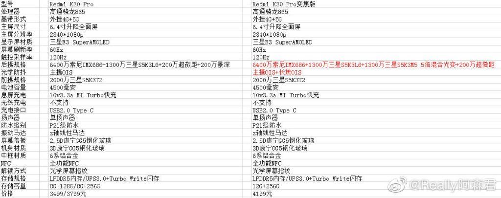 Redmi K30 Pro e Redmi K30 Pro Zoom Edition probabili caratteristiche e prezzo 1