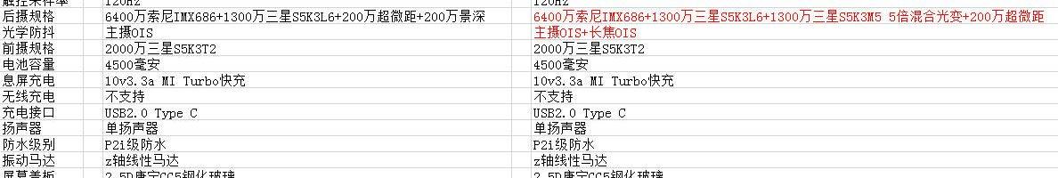 Redmi K30 Pro e Redmi K30 Pro Zoom Edition: probabili caratteristiche e prezzo
