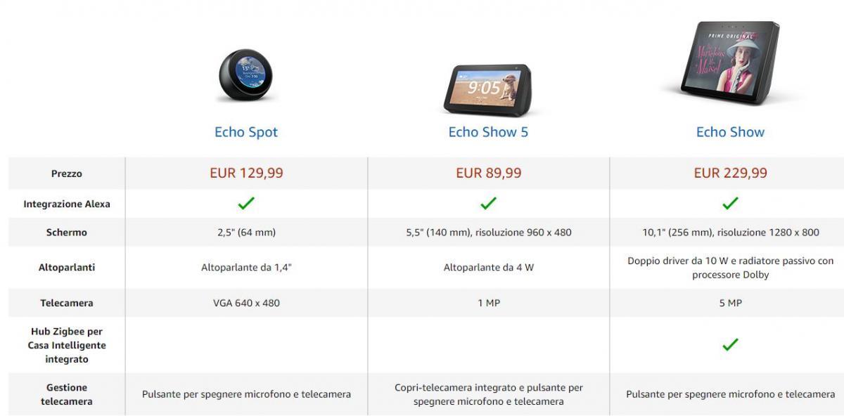 1 - Echo Show 5 - Caratteristiche - Configurazione - Confronto con Echo Spot ed Echo Show